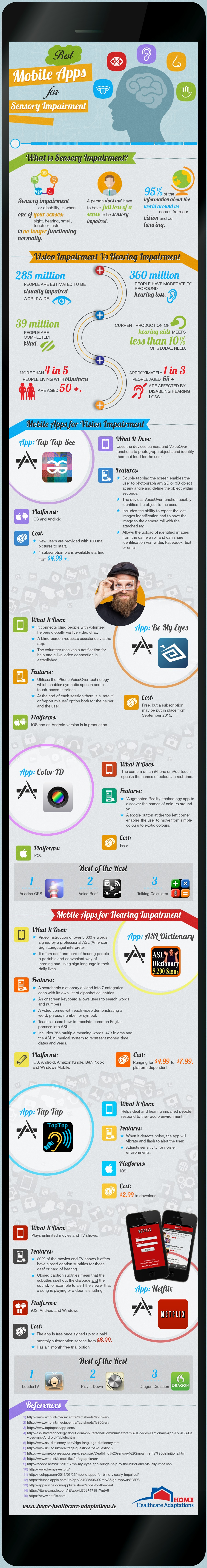 Mobile Apps for Sensory Impairments Infographic