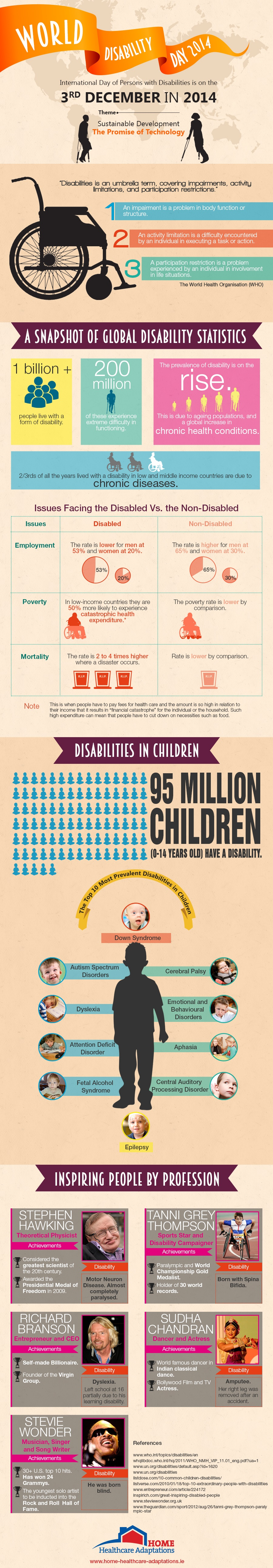 infographic for world disability day