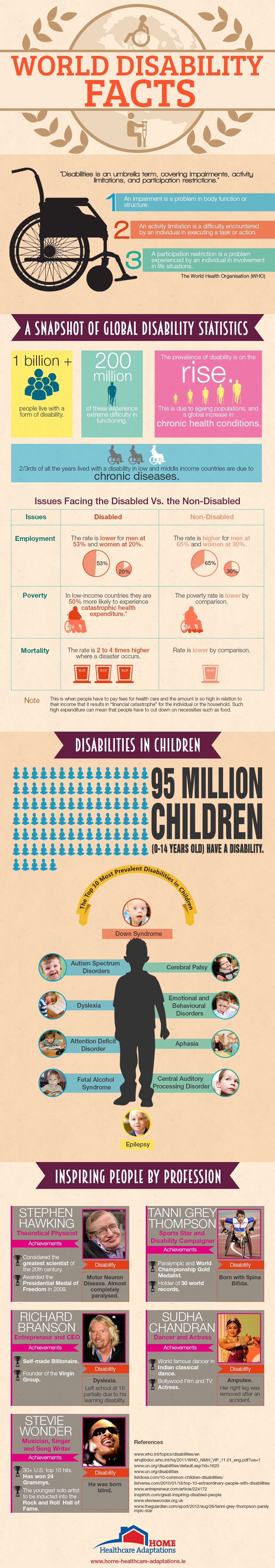World-Disability-Facts-Infographic